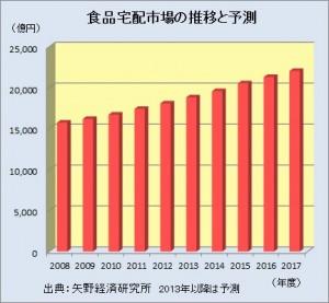 宅配食品市場グラフ